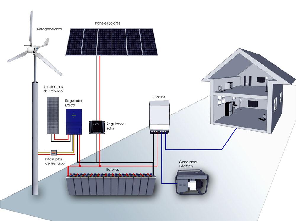 Aerogeneradores Energygreenplus